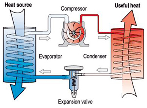 Heat Pump Process Overview